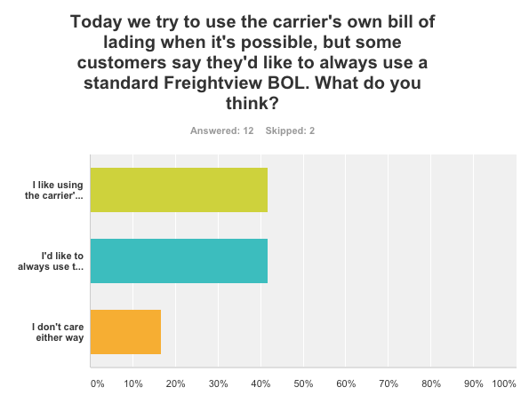 Freightview BOL poll