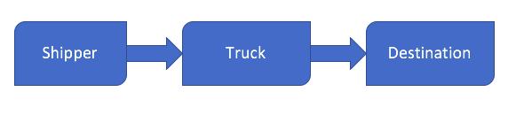 truckload shipment